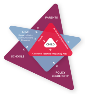 Diagram displaying how AEMS uses its research, policy communications, and programs to inform parents, develop classroom teacher skills, and affect policy, all to benefit the child in the arts classroom